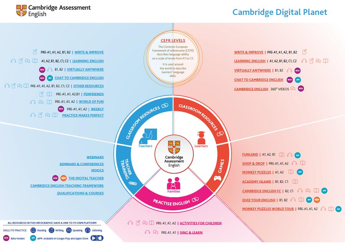 Aprender inglés gratis Cambridge todos los niveles