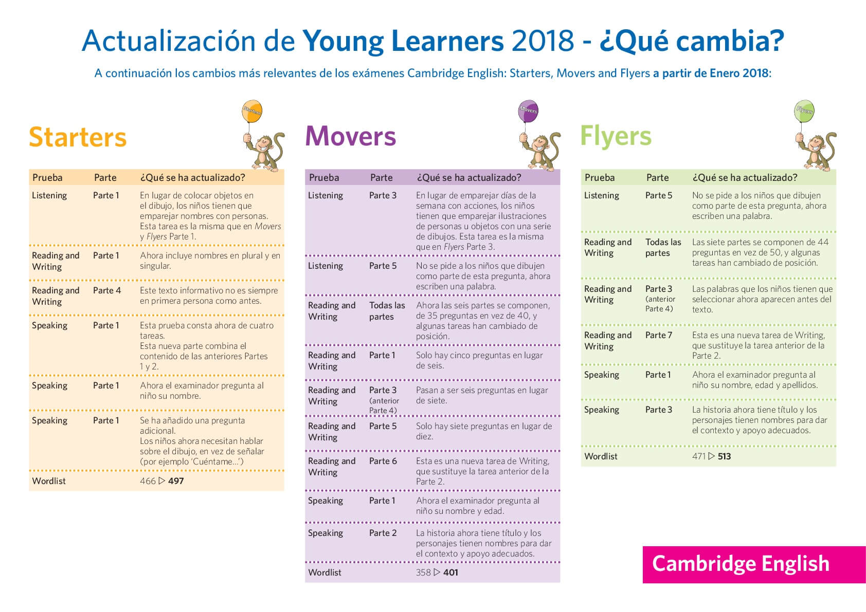 Examen Cambridge Young learners cambios 2018